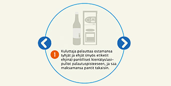 Mihin palautetut pantilliset juomapakkaukset päätyvät?